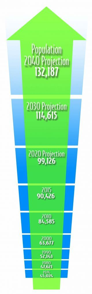 Suffolk Population Projections
